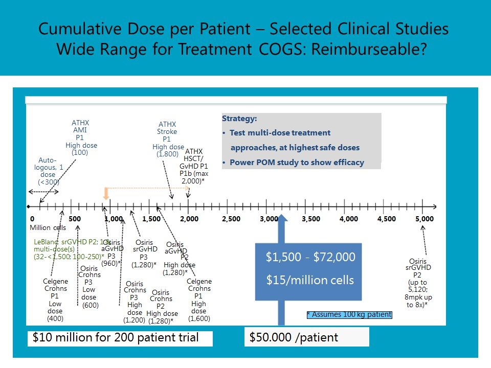 Cumulative Dose per Patient – Selected Clinical Studies