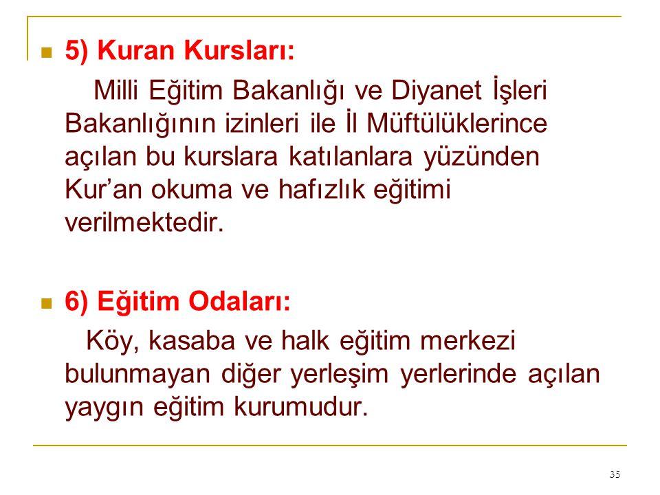 5) Kuran Kursları: