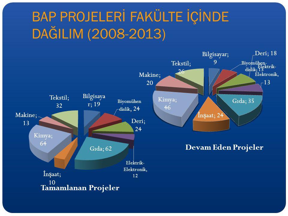 BAP PROJELERİ FAKÜLTE İÇİNDE DAĞILIM (2008-2013)