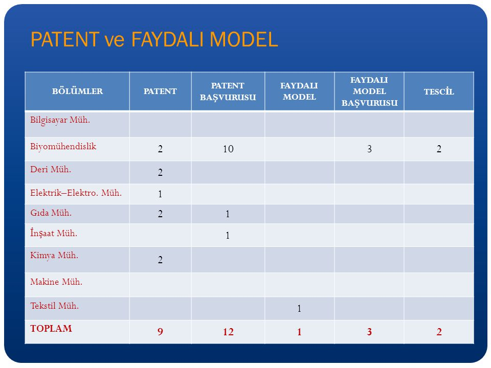 PATENT ve FAYDALI MODEL