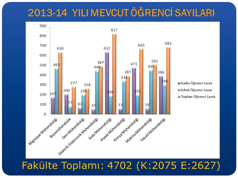 2013-14 YILI MEVCUT ÖĞRENCİ SAYILARI