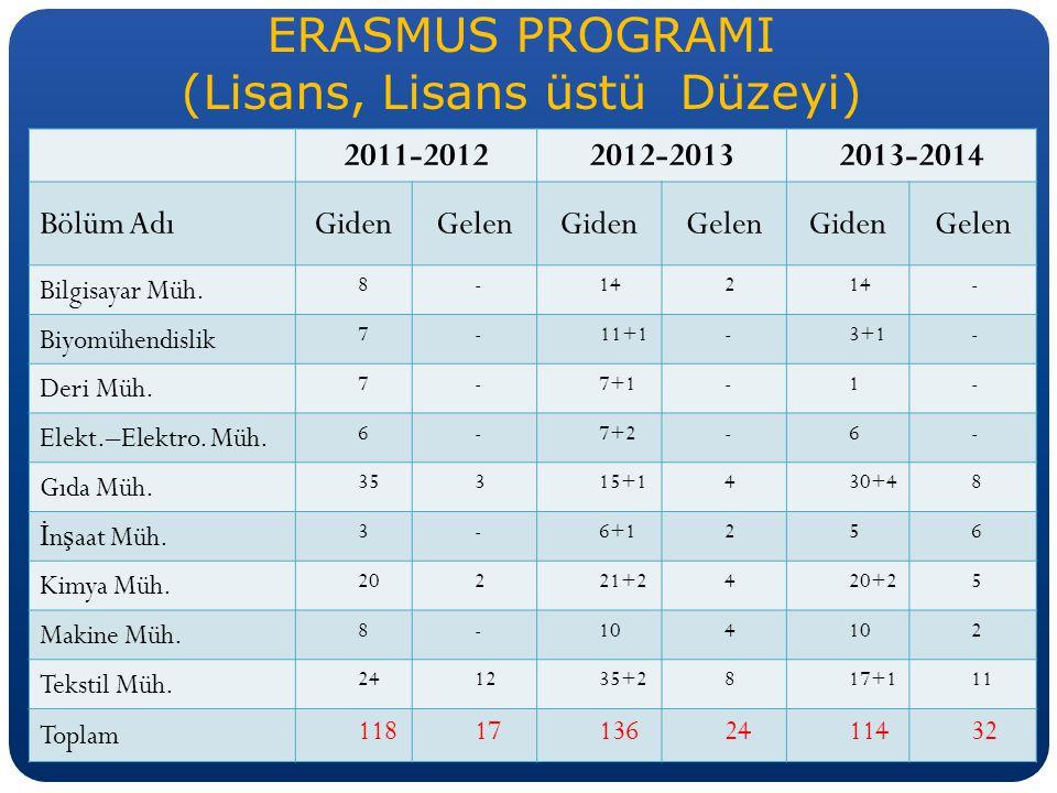 ERASMUS PROGRAMI (Lisans, Lisans üstü Düzeyi)