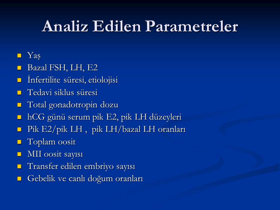 Analiz Edilen Parametreler