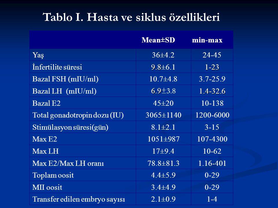 Tablo I. Hasta ve siklus özellikleri