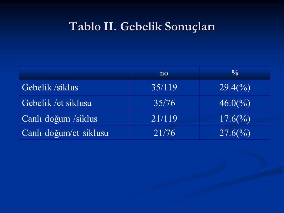 Tablo II. Gebelik Sonuçları