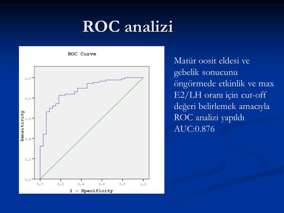 ROC analizi Matür oosit eldesi ve gebelik sonucunu öngörmede etkinlik ve max E2/LH oranı için cut-off değeri belirlemek amacıyla.