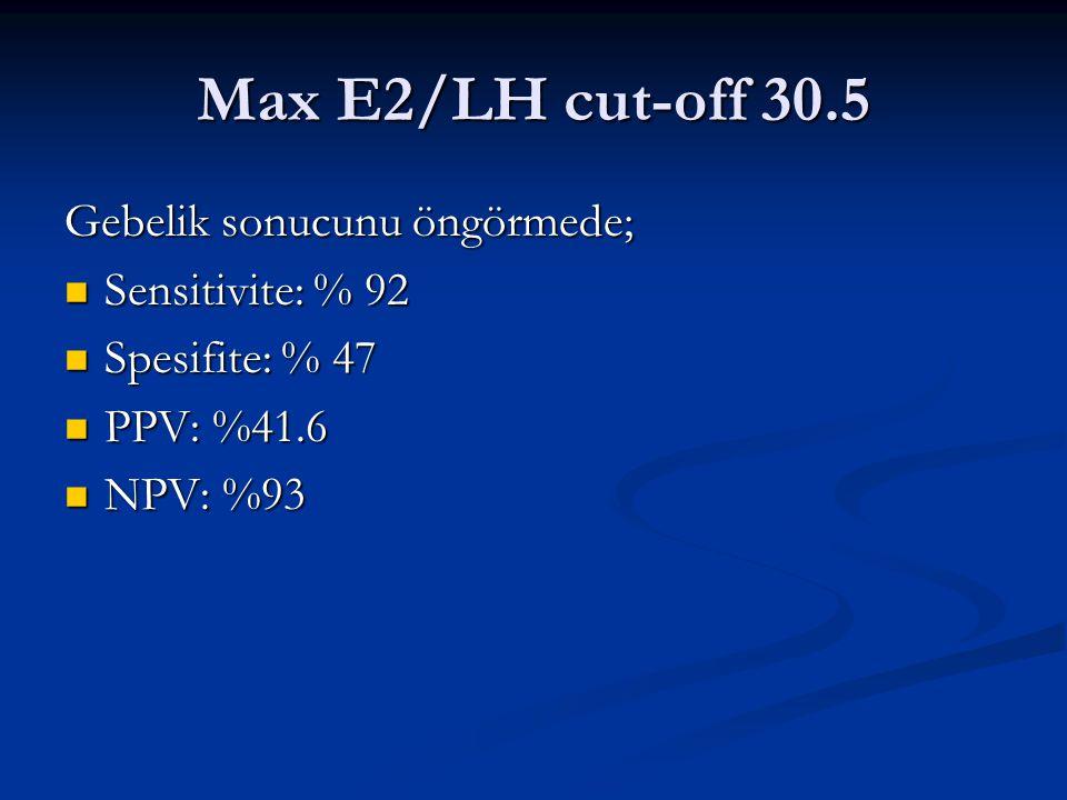 Max E2/LH cut-off 30.5 Gebelik sonucunu öngörmede; Sensitivite: % 92