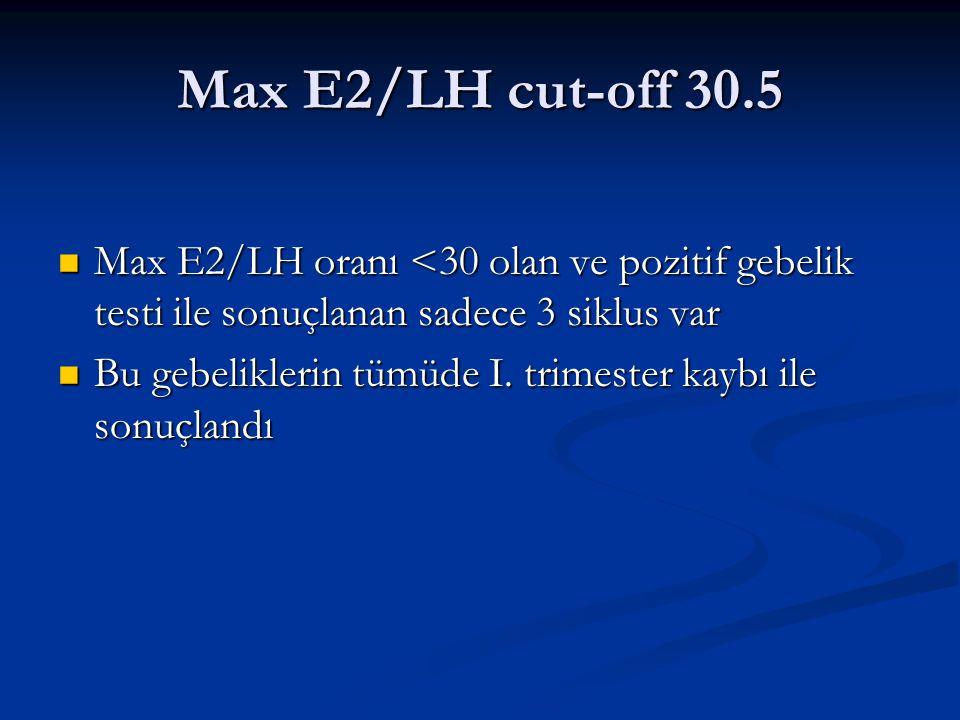 Max E2/LH cut-off 30.5 Max E2/LH oranı <30 olan ve pozitif gebelik testi ile sonuçlanan sadece 3 siklus var.