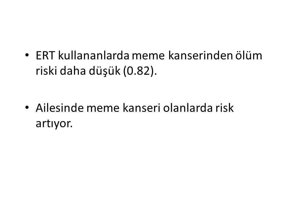 ERT kullananlarda meme kanserinden ölüm riski daha düşük (0.82).