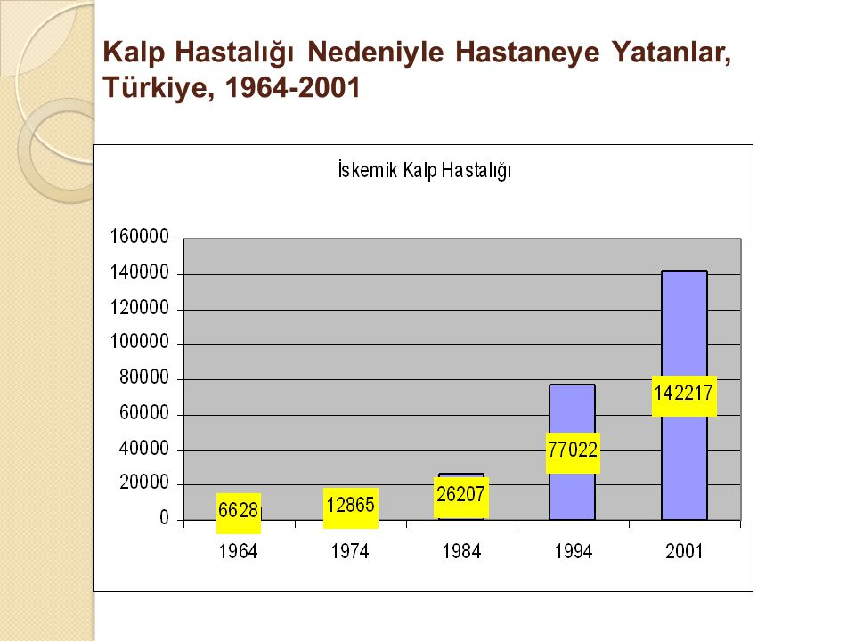 Kalp Hastalığı Nedeniyle Hastaneye Yatanlar, Türkiye, 1964-2001
