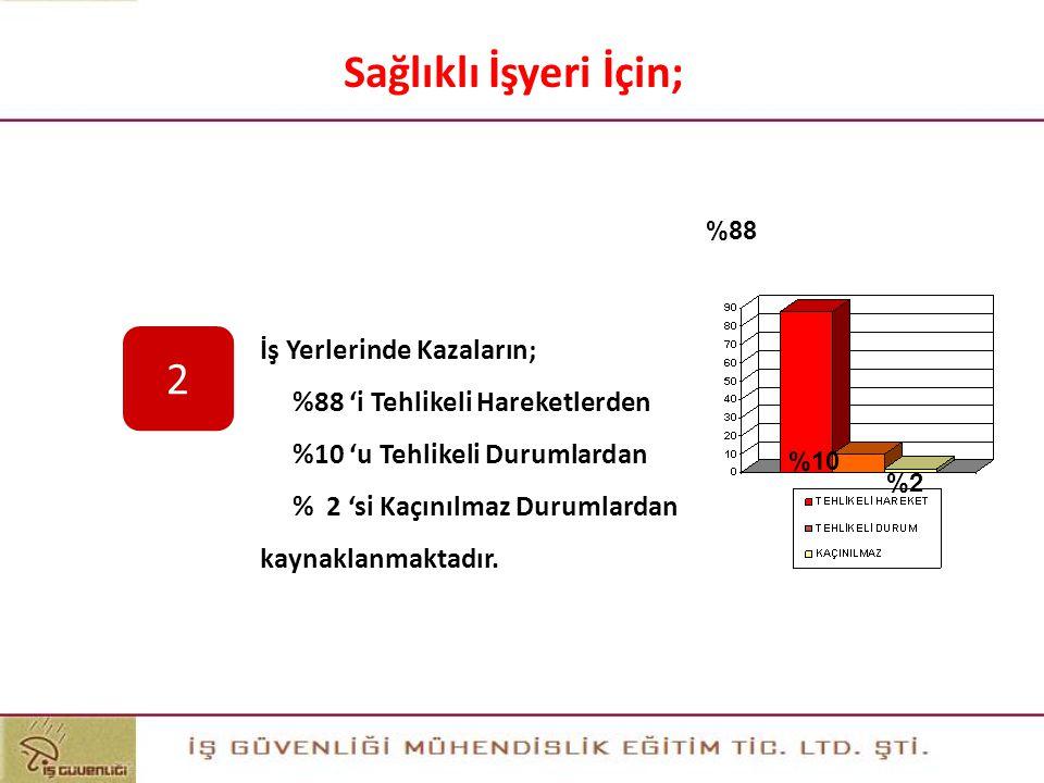 103 103 Sağlıklı İşyeri İçin; 2 Sonuç İş Yerlerinde Kazaların;