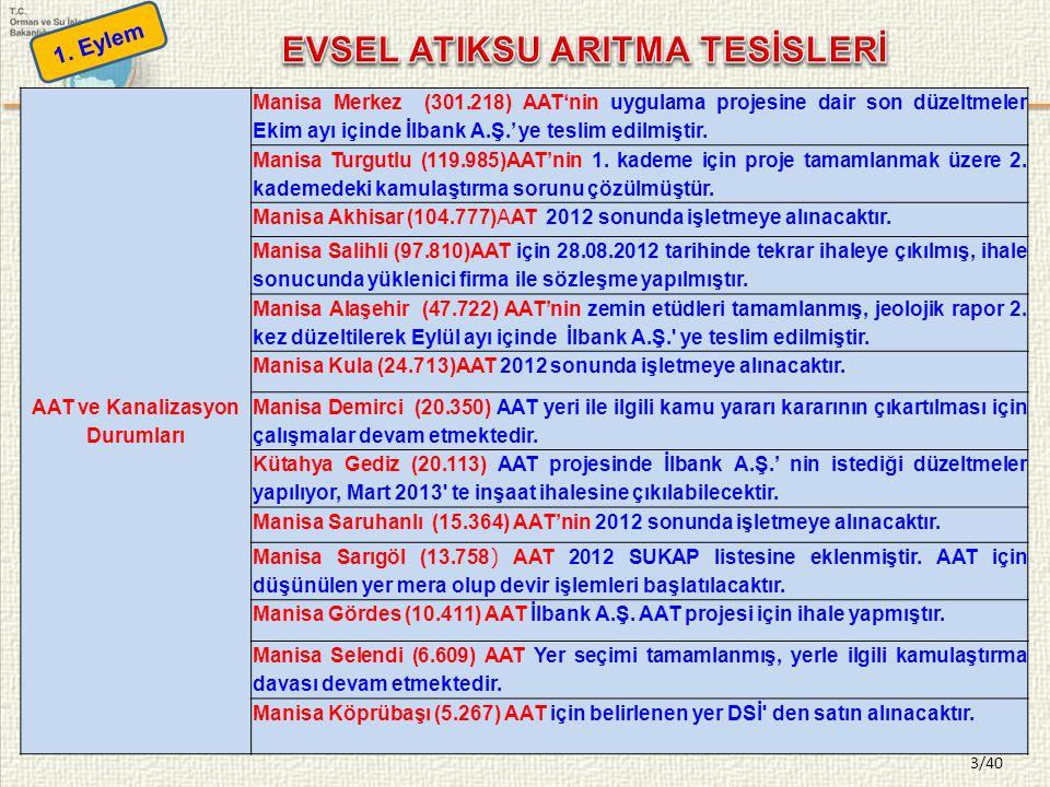 EVSEL ATIKSU ARITMA TESİSLERİ AAT ve Kanalizasyon Durumları