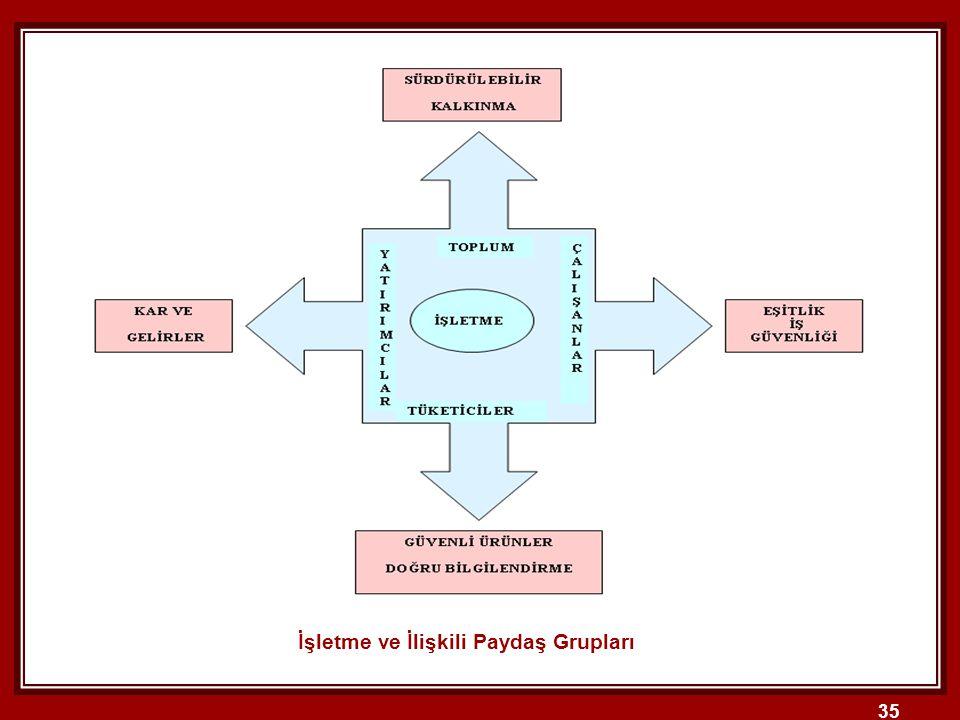 İşletme ve İlişkili Paydaş Grupları