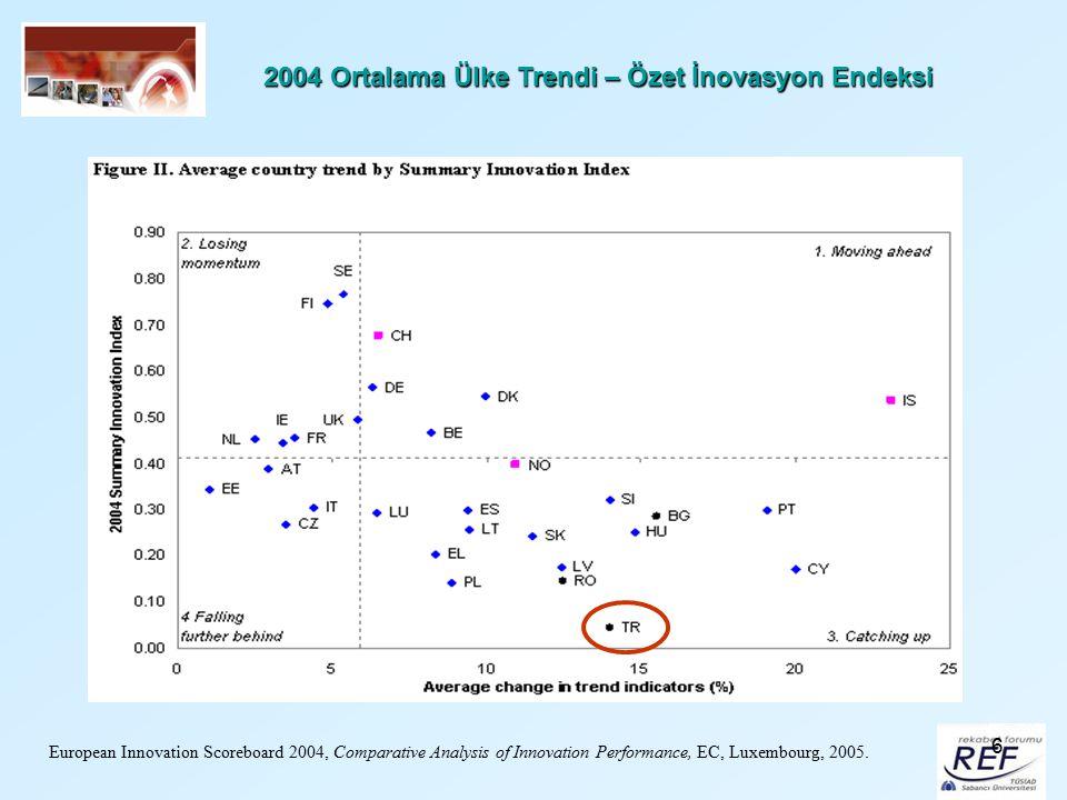 2004 Ortalama Ülke Trendi – Özet İnovasyon Endeksi