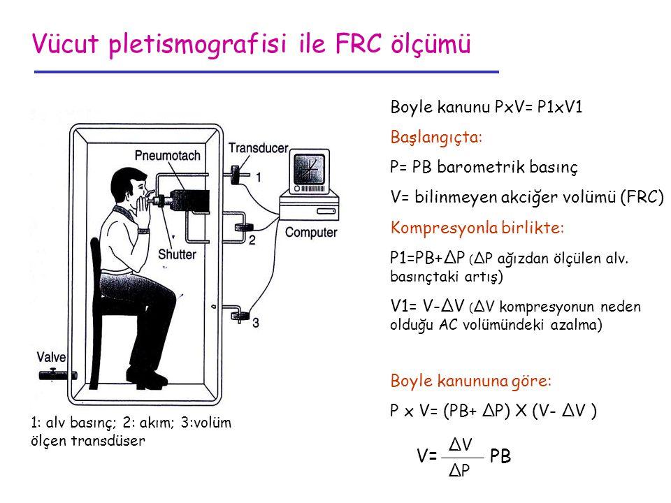 Vücut pletismografisi ile FRC ölçümü