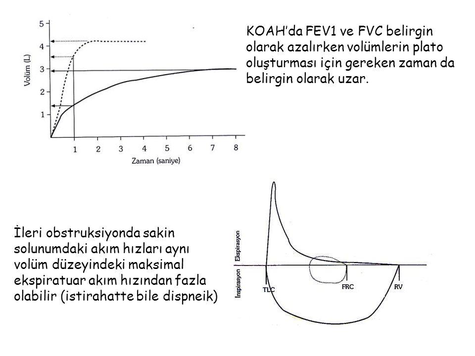 KOAH'da FEV1 ve FVC belirgin olarak azalırken volümlerin plato oluşturması için gereken zaman da belirgin olarak uzar.
