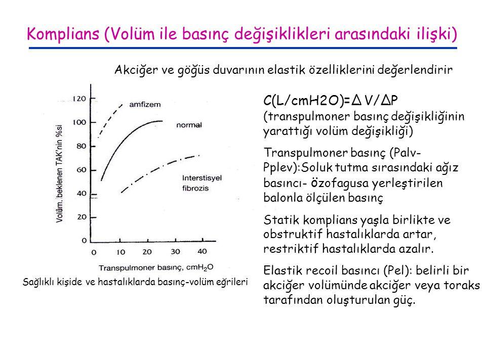 Komplians (Volüm ile basınç değişiklikleri arasındaki ilişki)
