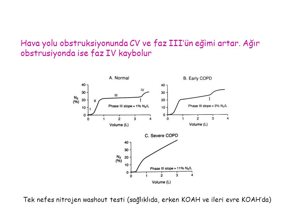 Hava yolu obstruksiyonunda CV ve faz III'ün eğimi artar