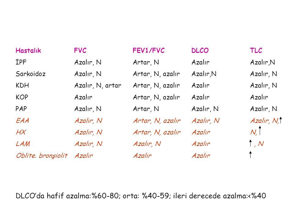 Hastalık FVC FEV1/FVC DLCO TLC