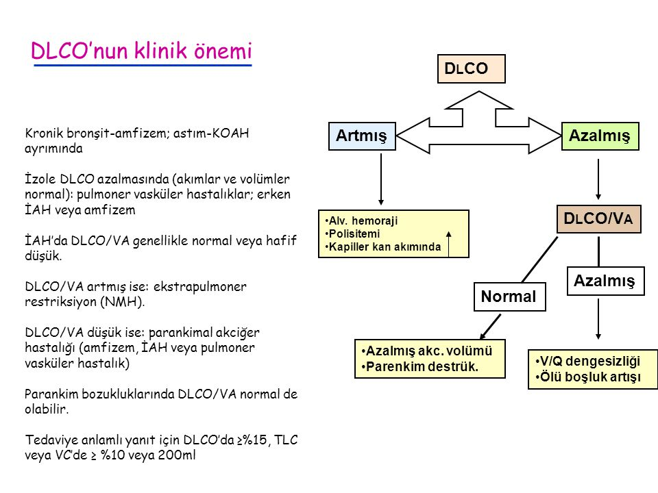 DLCO'nun klinik önemi DLCO Artmış Azalmış DLCO/VA Azalmış Normal