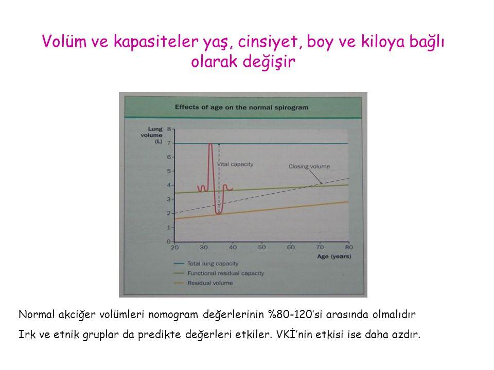 Volüm ve kapasiteler yaş, cinsiyet, boy ve kiloya bağlı olarak değişir