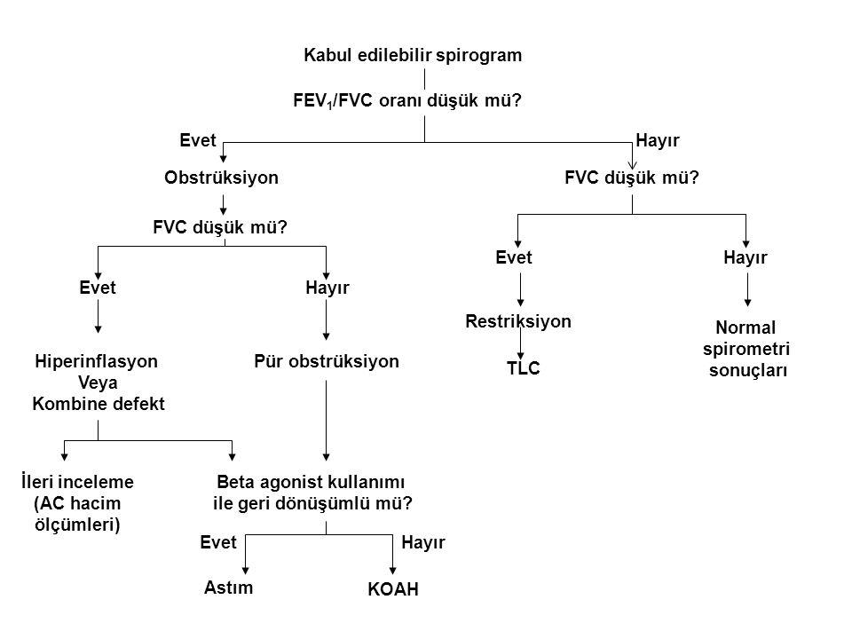 Kabul edilebilir spirogram Beta agonist kullanımı