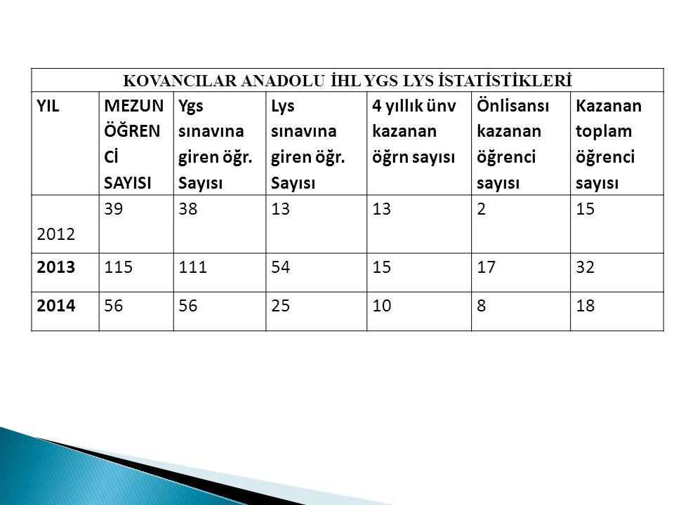 KOVANCILAR ANADOLU İHL YGS LYS İSTATİSTİKLERİ