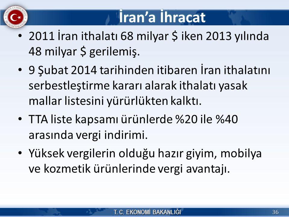 İran'a İhracat 2011 İran ithalatı 68 milyar $ iken 2013 yılında 48 milyar $ gerilemiş.