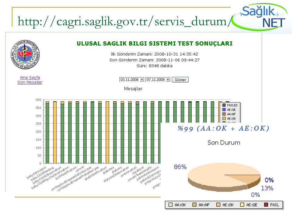 http://cagri.saglik.gov.tr/servis_durum/