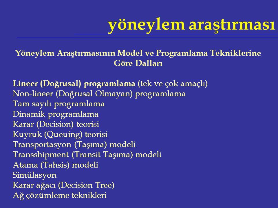 Yöneylem Araştırmasının Model ve Programlama Tekniklerine Göre Dalları