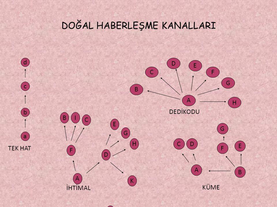 DOĞAL HABERLEŞME KANALLARI