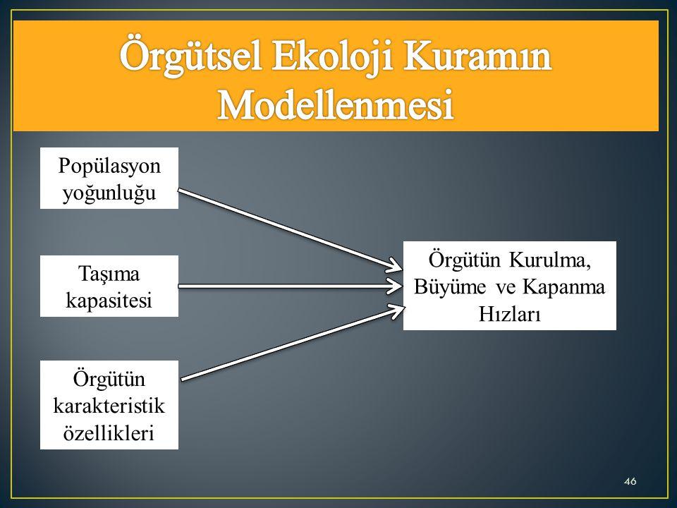Örgütsel Ekoloji Kuramın Modellenmesi