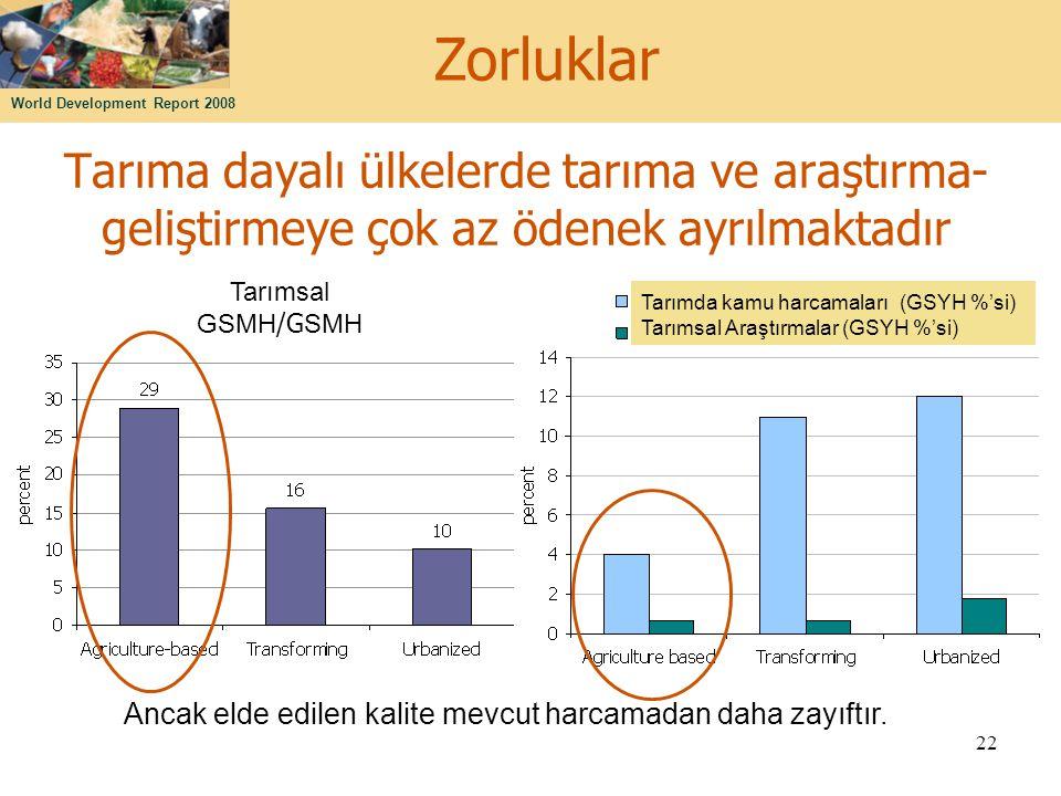 Zorluklar Tarıma dayalı ülkelerde tarıma ve araştırma-geliştirmeye çok az ödenek ayrılmaktadır. Tarımsal GSMH/GSMH.