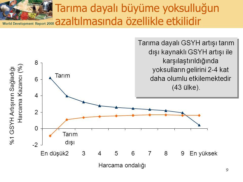 Tarıma dayalı büyüme yoksulluğun azaltılmasında özellikle etkilidir