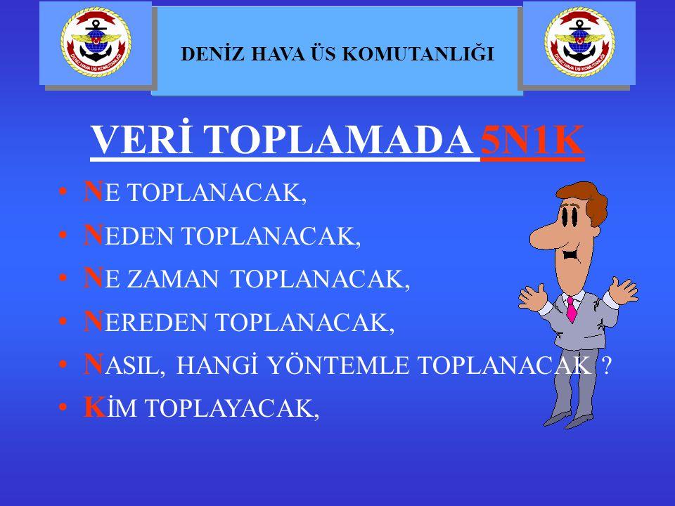 VERİ TOPLAMADA 5N1K NE TOPLANACAK, NEDEN TOPLANACAK,
