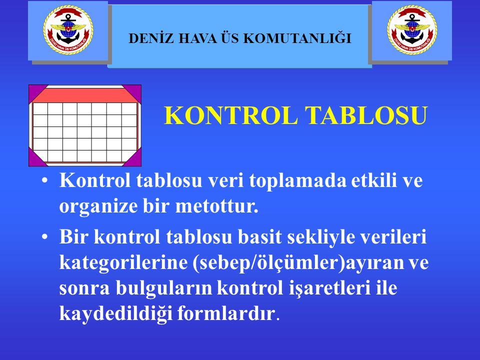 KONTROL TABLOSU Kontrol tablosu veri toplamada etkili ve organize bir metottur.
