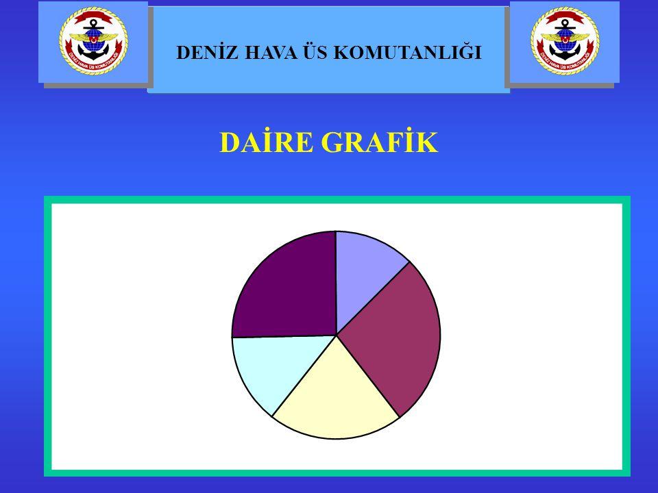 DAİRE GRAFİK