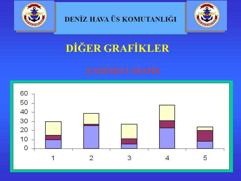 DİĞER GRAFİKLER KADEMELİ GRAFİK