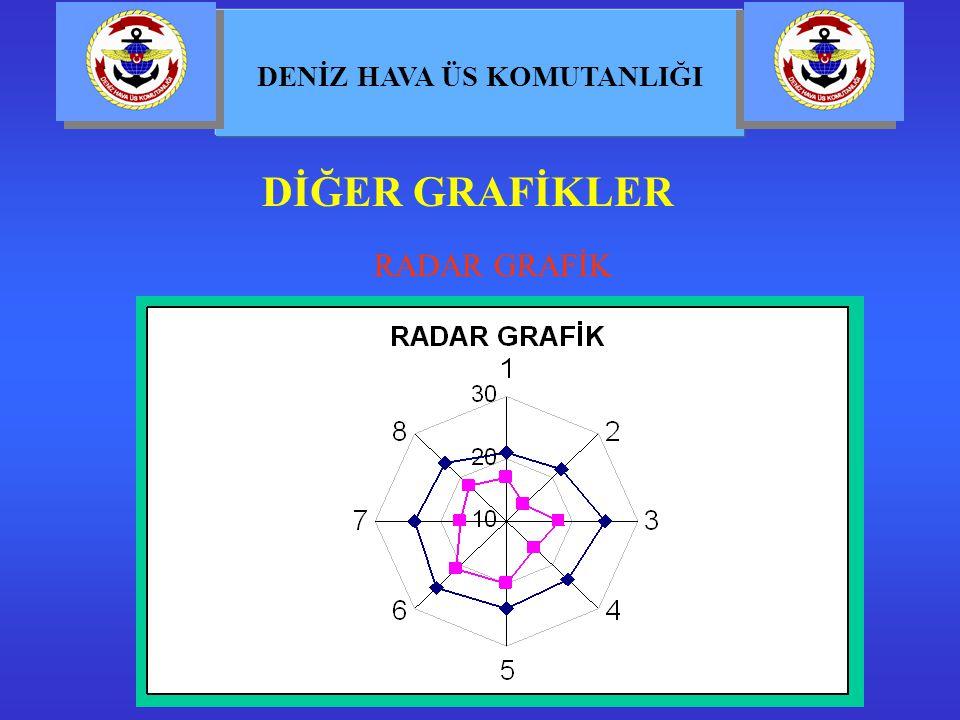 DİĞER GRAFİKLER RADAR GRAFİK