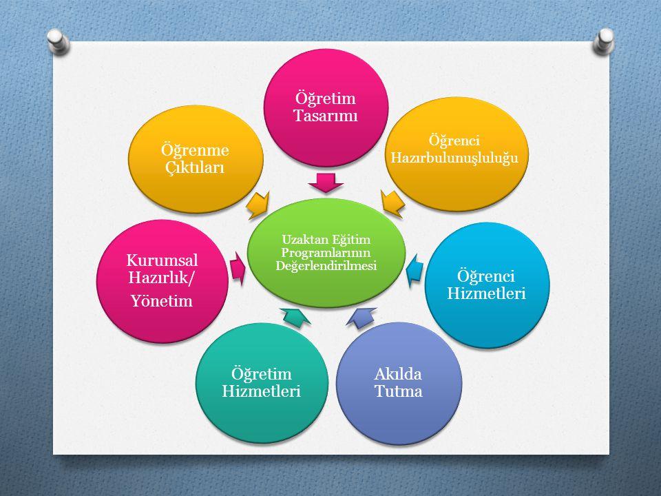Öğretim Tasarımı Öğrenci Hizmetleri Akılda Tutma Öğretim Hizmetleri