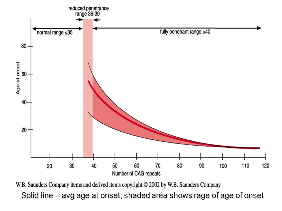Solid line – avg age at onset; shaded area shows rage of age of onset