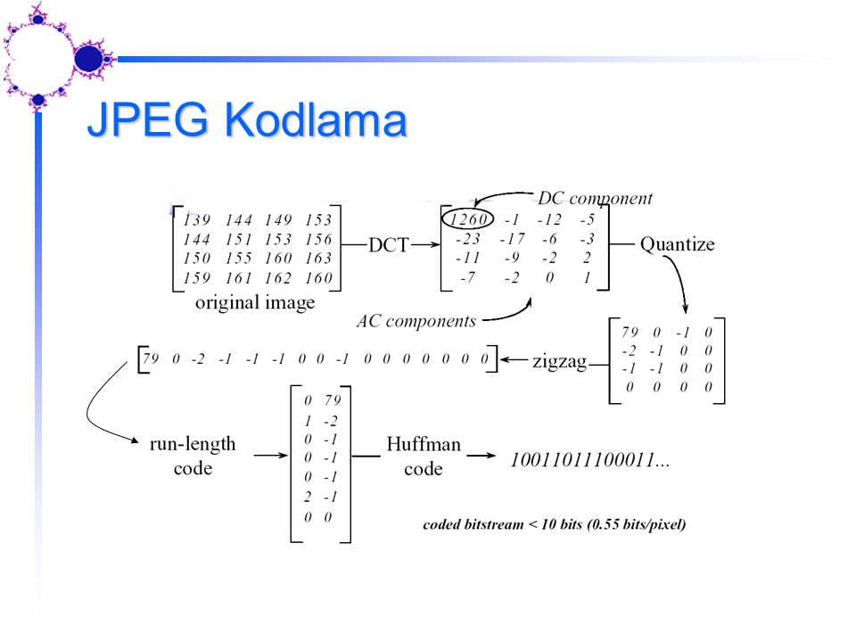 JPEG Kodlama