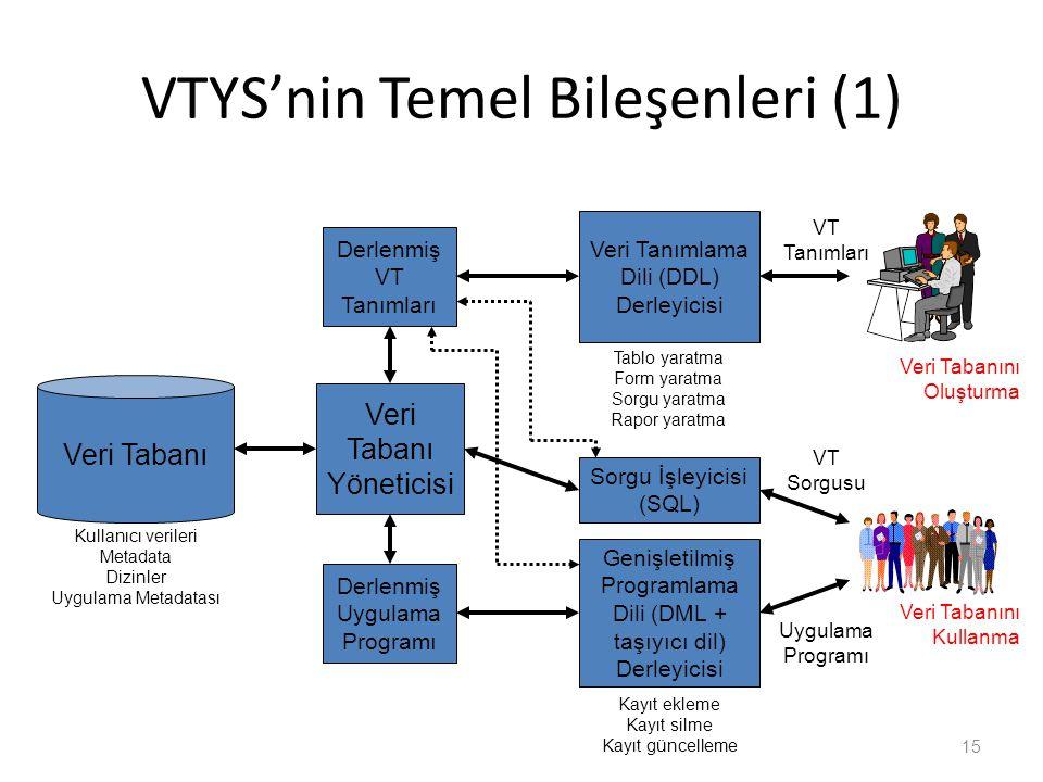 VTYS'nin Temel Bileşenleri (1)
