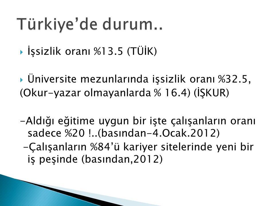Türkiye'de durum.. İşsizlik oranı %13.5 (TÜİK)