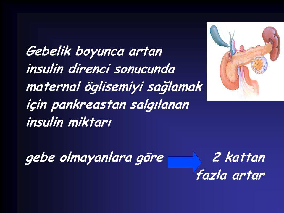 Gebelik boyunca artan insulin direnci sonucunda. maternal öglisemiyi sağlamak. için pankreastan salgılanan.