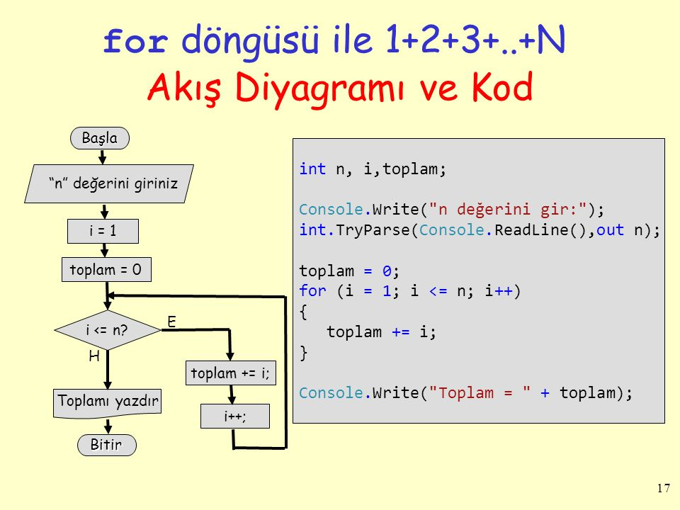 for döngüsü ile 1+2+3+..+N Akış Diyagramı ve Kod