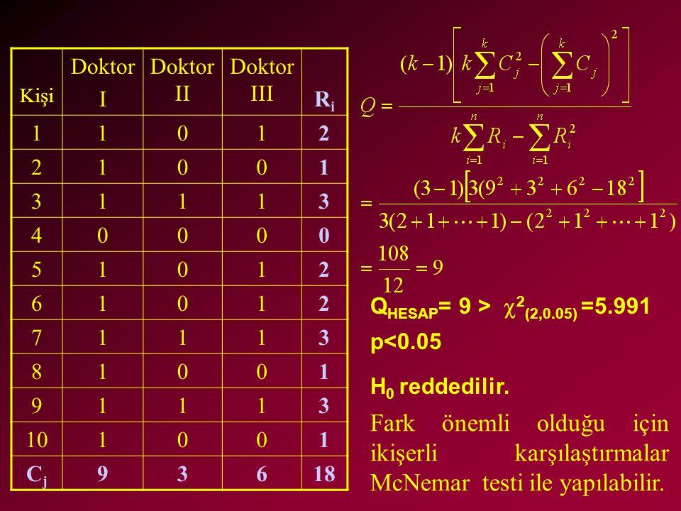 Kişi Doktor. I. Doktor II. Doktor III. Ri. 1. 2. 3. 4. 5. 6. 7. 8. 9. 10. Cj. 18. QHESAP= 9 > 2(2,0.05) =5.991 p<0.05.