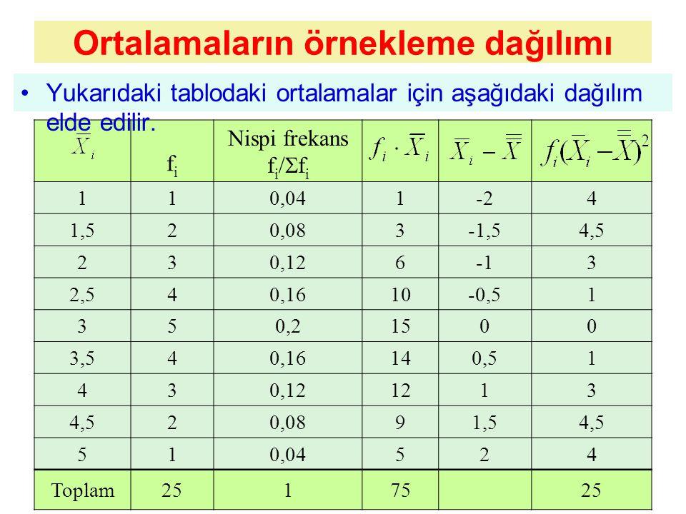 Ortalamaların örnekleme dağılımı
