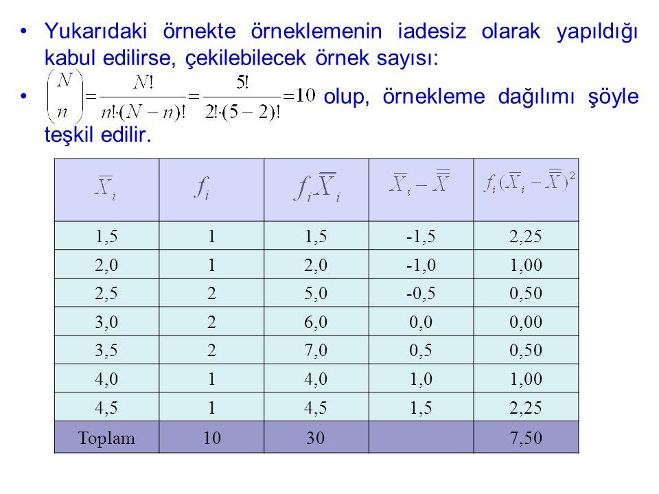 olup, örnekleme dağılımı şöyle teşkil edilir.