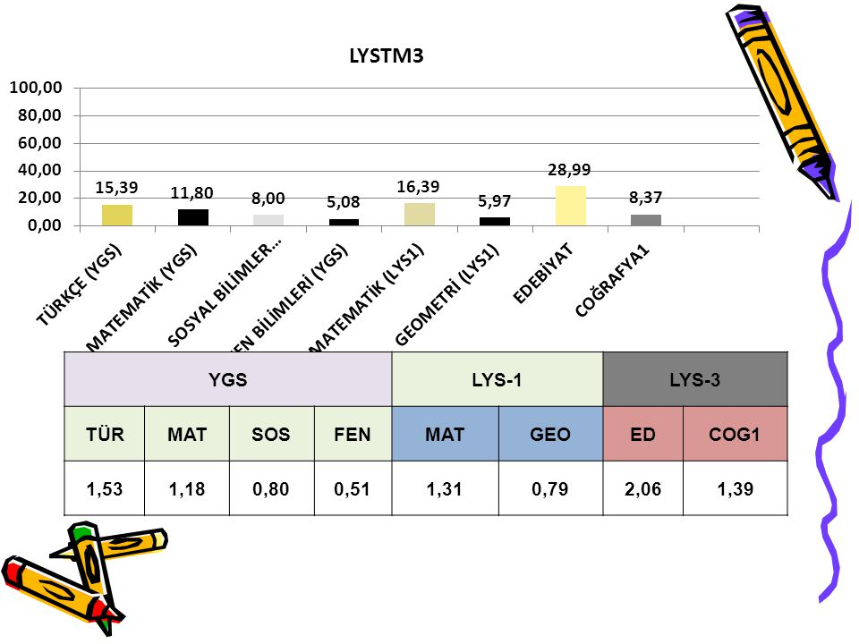 YGS LYS-1 LYS-3 TÜR MAT SOS FEN GEO ED COG1 1,53 1,18 0,80 0,51 1,31 0,79 2,06 1,39